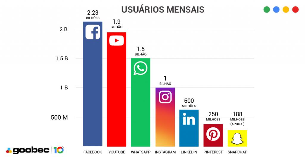 Gráfico que mostra os dados de cadastros nas redes sociais. Facebook - 2.23 bilhões, YouTube - 1.90 bilhão, WhatsApp- 1.5 bilhão, Instagram - 1 bilhão, LinkedIn - 600 milhões, Pinterest - 250 milhões, Snapchat - 188 milhões