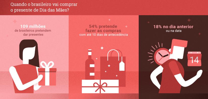 gráfico do Google com o relatório da pesquisa do dia das mães. quando o brasileiro vai comprar o presente do Dia das Mães?109 milhões de brasileiros pretendem dar presentes, 54% pretende fazer as compras com até 10 dias de antecedência 18% no dia anterior ou na data
