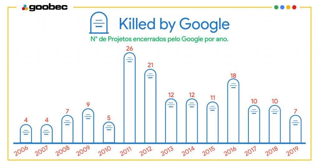 O gráfico com os projetos encerrados pelo Google por ano. As informações são as seguintes: 2019 - 7 projetos já foram encerrados pelo Google (vem mais dois); 2018 - 10 projetos encerrados pelo Google; 2017 - 10 projetos encerrados pelo Google; 2016 - 18 projetos encerrados pelo Google; 2015 - 11 projetos encerrados pelo Google; 2014 - 12 projetos encerrados pelo Google; 2013 - 12 projetos encerrados pelo Google; 2012 - 21 projetos encerrados pelo Google; 2011 - 26 projetos encerrados pelo Google; 2010 - 5 projetos encerrados pelo Google; 2009 - 9 projetos encerrados pelo Google; 2008 - 7 projetos encerrados pelo Google; 2007 - 4 projetos encerrados pelo Google; 2006 - 4 projetos encerrados pelo Google