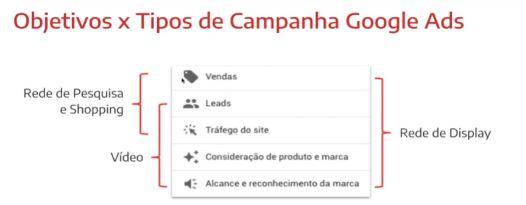 tabela que mostra os objetivos versus tipos de campanhas Google Ads
