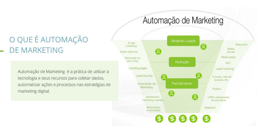 A imagem mostra um funil de vendas com as etapas de conversão e de  Automação de marketing. Ação que consiste em coletar dados, automatizar ações e processos nas estratégias de marketing digital.