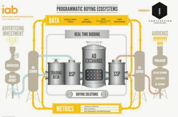 Veja como funciona Mídia Programática